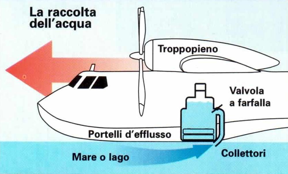 Schema del sistema carico-scarico acqua