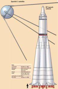 Il razzo lanciatore R7
